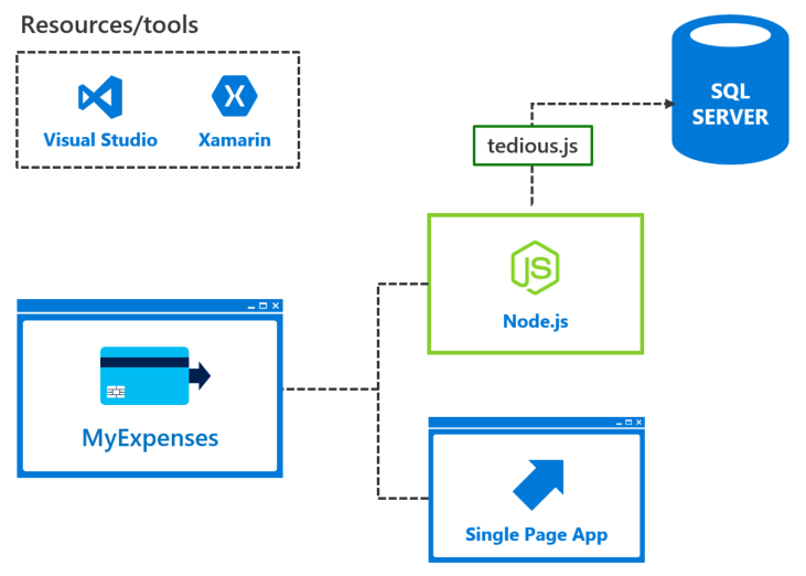 Build responsive and flexible line of business applications
